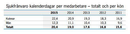 160422_sjukfrånvaron årsredovisning 2015